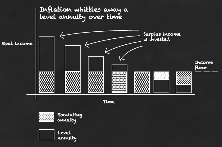 Inflation whittles a level annuity away