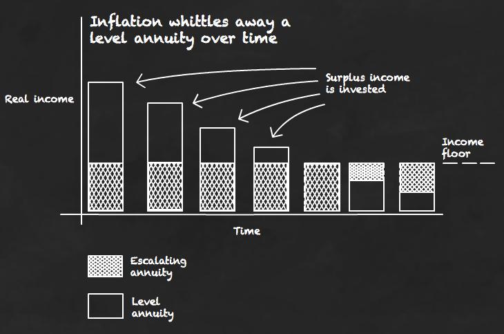 Level vs escalating annuities