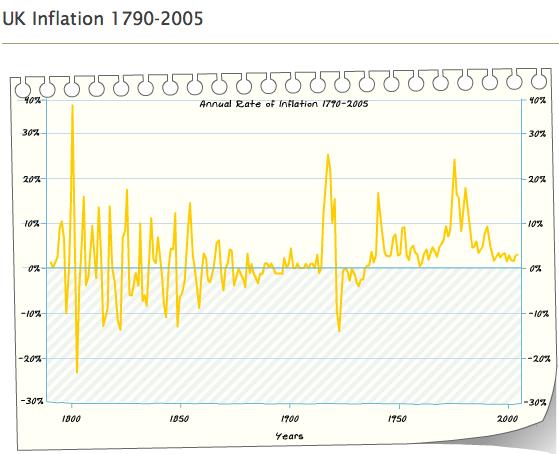 UK inflation history