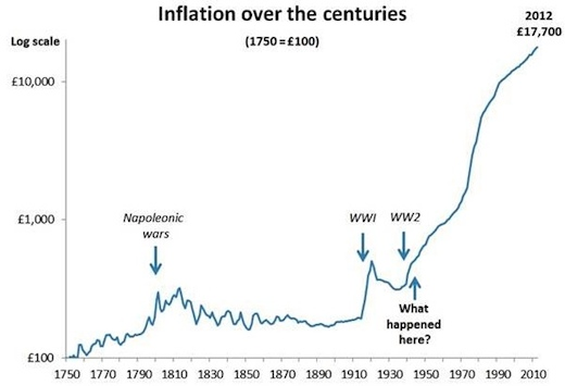 UK inflation over the centuries (Source: ONS and House of Commons Research Paper 02/44, July 11, 2002)
