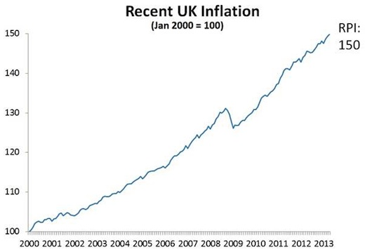 Inflation since 2000 (Source: ONS)