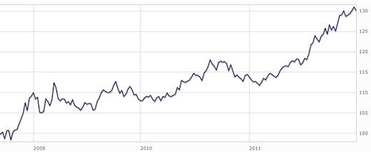 UK-gilts-post-2008-to-2012-graph