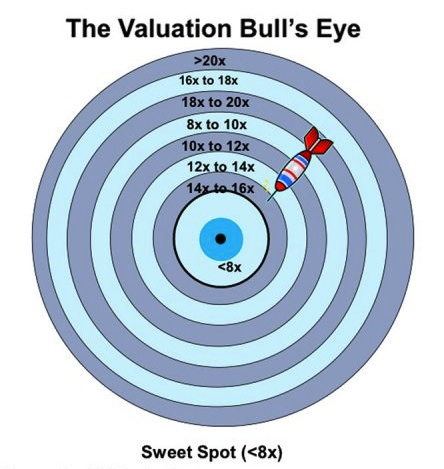 The higher the average returns, the closer the P/E band to the bullseye!