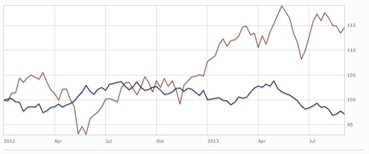 gilts-vs-shares-graph-since-2012