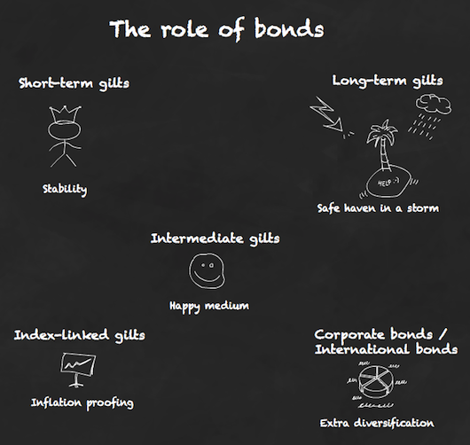 133.-Brief-guide-to-the-point-of-bonds