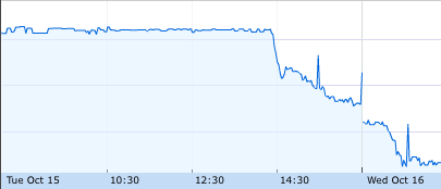 The Edinburgh Investment Trust's share price: Can you guess when the news broke?