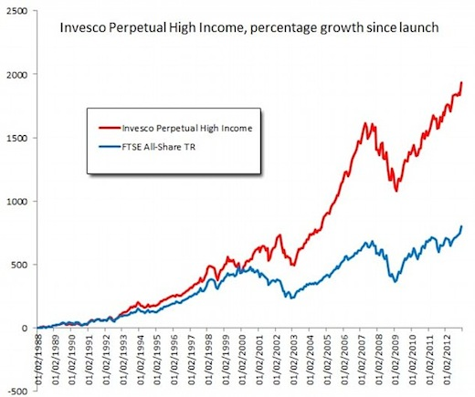 This graph (from Hargreaves Lansdown) shows how Woodford has delivered.