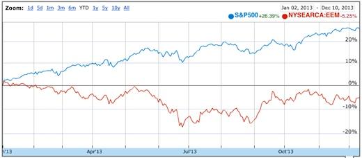 S&P 500 versus iShares Emerging Markets ETF (EEM)