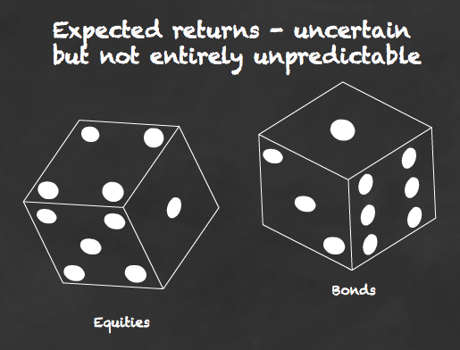 Expected returns - uncertain but not entirely unpredictable