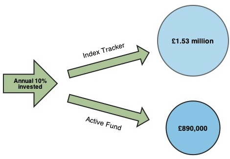 Index-fund-active-fund-comparison