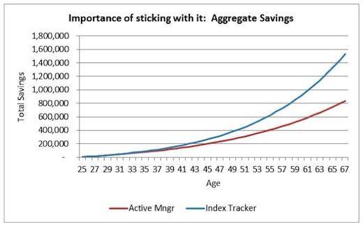 Passive Funds versus active funds