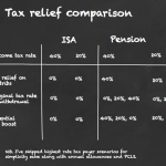 SIPPs vs ISAs: pensions knock ISAs into a cocked hat if you want to retire
