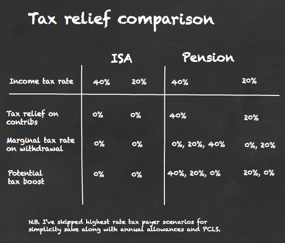 SIPP vs ISA income tax relief
