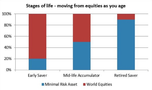 Graphic showing typical asset allocation at different ages