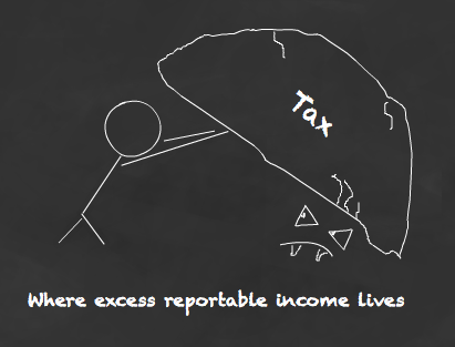Do you owe tax on excess reportable income?
