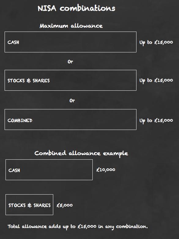 NISA allowance combinations