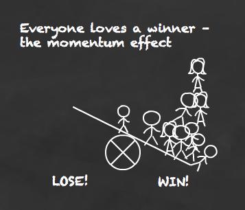 Winners keep winning and losers keep losing
