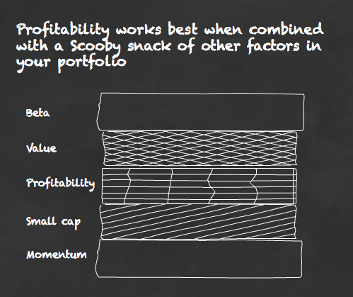 The case for the profitability factor in your portfolio