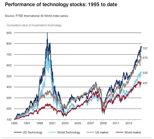 Note how the blue line (tech) has outpaced the red (the world!)