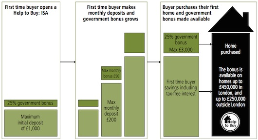 How the Help to Buy: ISA will work.