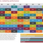 15 year table of UK asset class returns