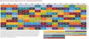 Asset class returns table