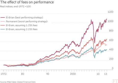 Fees eat your returns for breakfast.