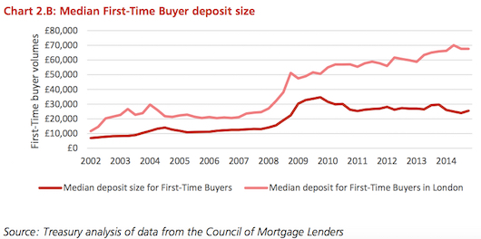 average-deposit-size