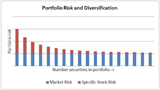 portfolio-risk-versus-holdings