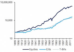 UK historical asset class returns with income reinvested