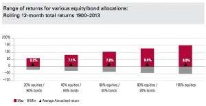 Historical-portfolio-returns