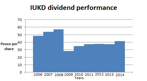 IUKD-income-graph