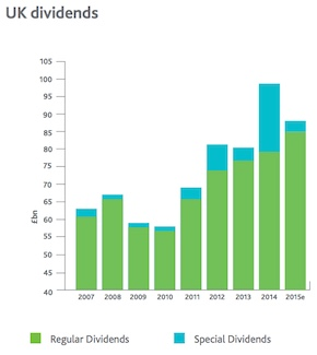 An image from Capita showing how UK dividend payouts have grown over the past eight years.