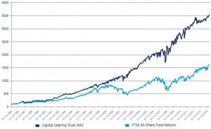 Chart showing Capital Gearing Trust's long-term returns