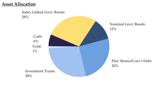 Capital Gearing Trust's asset allocation as of August 2015.