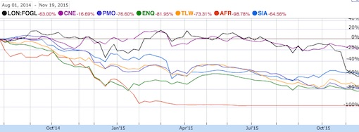 A random selection of UK-listed second tier oil companies.