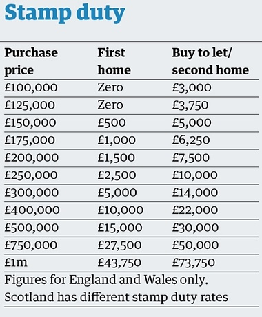 buy-to-let-stamp-duty