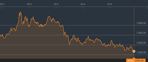 The price of gold has slumped since 2011.