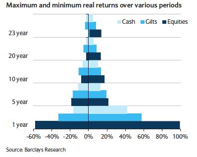 Volatility of UK equities, bonds and cash