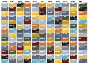 Table of commodities returns