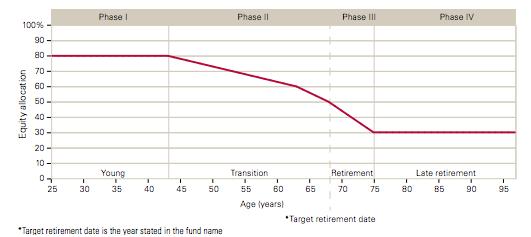 204. Target retirement glidepath_vanguard