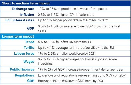 Brexit-short-term-recession
