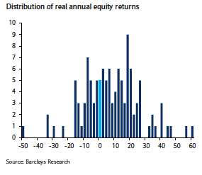 Source: Barclays Equity Gilt study 2016 - UK equities 1900 - 2015