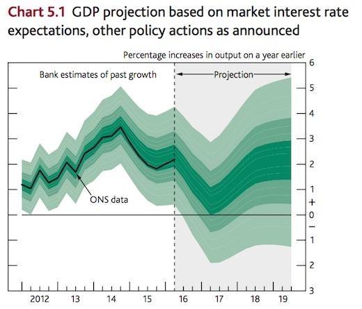 GDP-forecast-2016