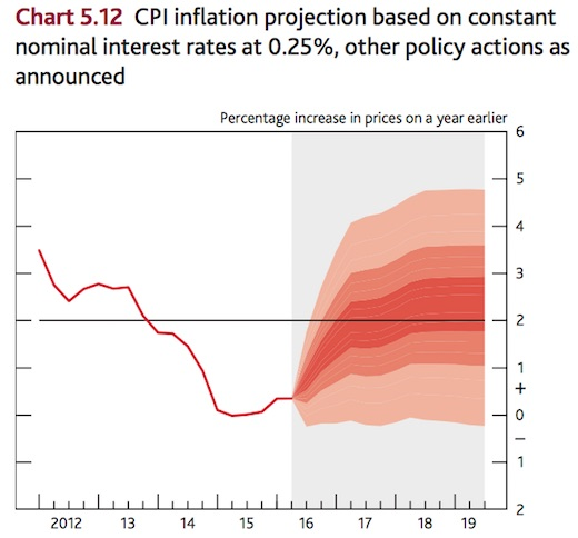 inflation-outlook-august-2016