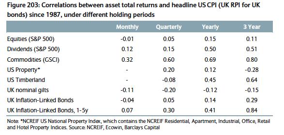 Assets vs inflation