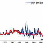 Understanding the low interest rate era