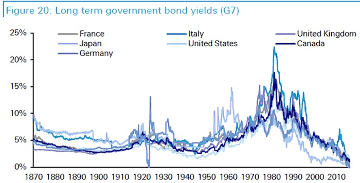 A century and a bit of global government bond yields.