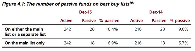 Fund ratings and Best Buy lists are useless for passive investors
