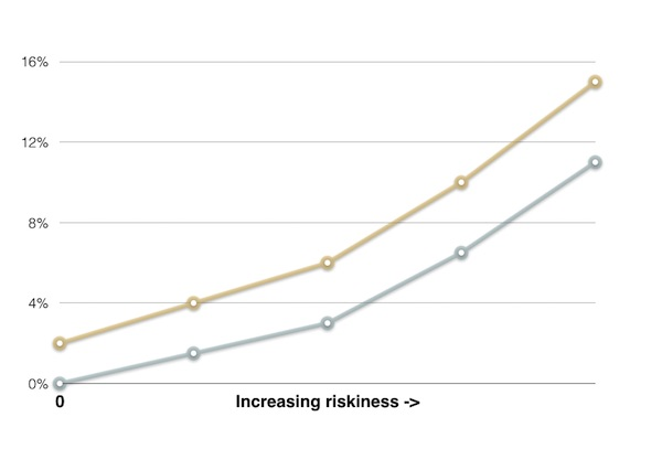 The grey line represents how likely returns are lowered across the yield curve.